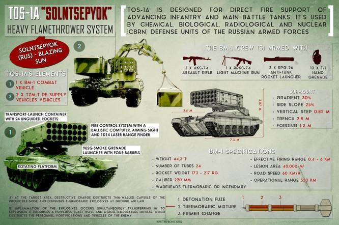 """""""Hung thần"""" nhiệt áp TOS-1A Nga sắp được tung vào đánh IS ở Deir Ezzor ảnh 4"""