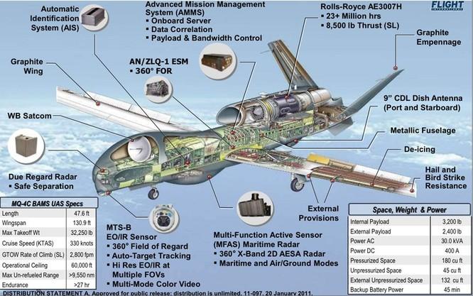 Hải quân Mỹ tung UAV siêu hiện đại giám sát chặt Thái Bình Dương ảnh 1