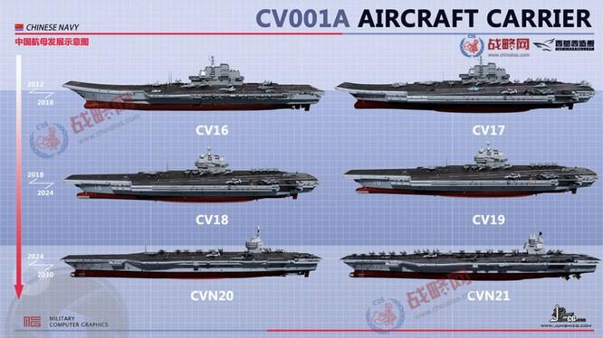 Đua với Mỹ, Trung Quốc đóng tàu sân bay thứ 3 ảnh 2