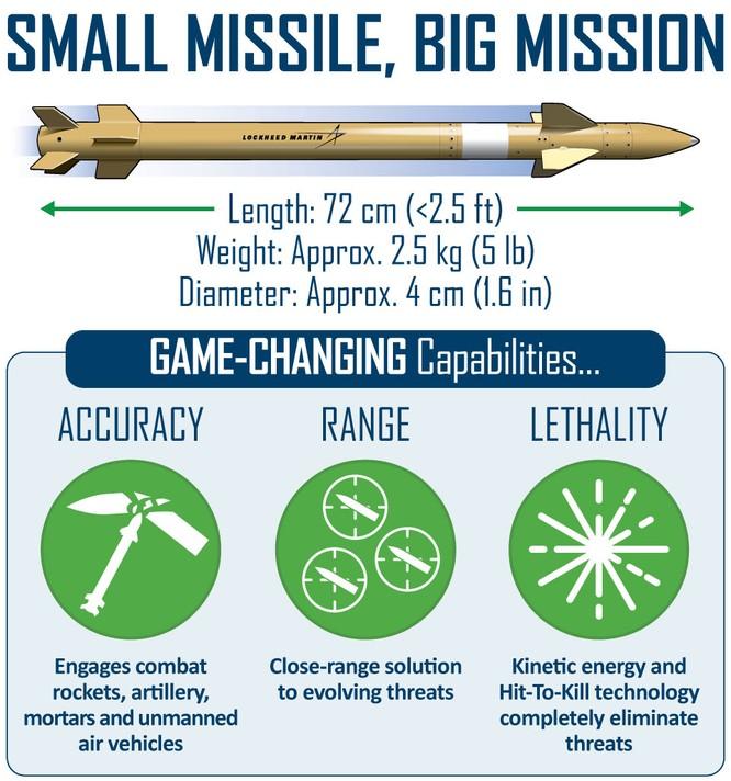 Không kém cạnh Nga, Mỹ sắp trang bị tên lửa đánh chặn tầm gần ảnh 1