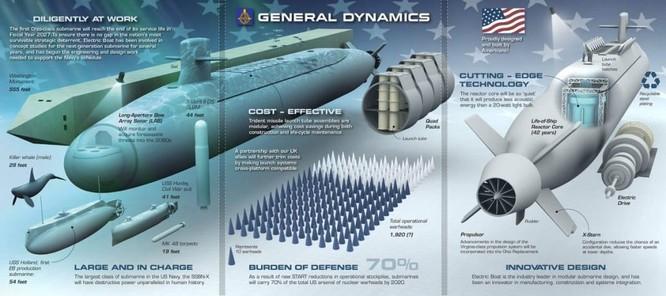 Mỹ vung tiền chế tạo 12 tàu ngầm mang tên lửa hạt nhân tương lai Colombia ảnh 1