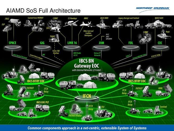Nóng ruột với Nga-Trung, Mỹ nhất thể hóa các hệ thống phòng không, phòng thủ tên lửa ảnh 1