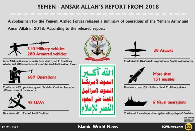 Năm 2018: Houthi tiến hành gần 700 cuộc tấn công, phóng hơn 100 tên lửa vào địch thủ ảnh 1