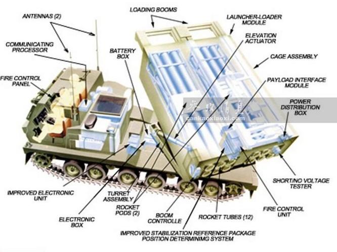 Kết cấu rocket đa nòng M270 Lục quân Mỹ. Ảnh: Cankao