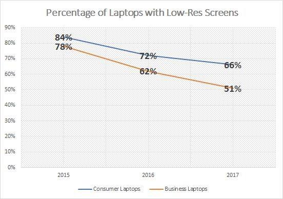Tại sao tới 66% màn hình laptop trên thị trường hiện nay có chất lượng dở tệ? - Ảnh 5