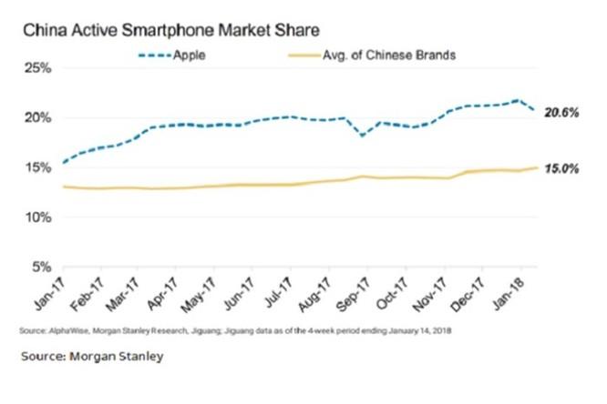 Apple chiếm 51% doanh thu smartphone toàn cầu trong Quý 4/2017 - Ảnh 2