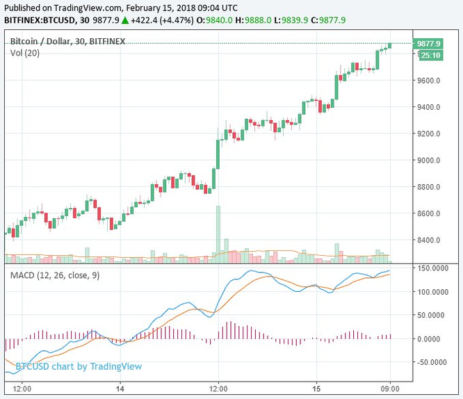 Thị trường Tiền ảo ghi nhận mức tăng lớn, Litecoin tăng 30% - Ảnh 2