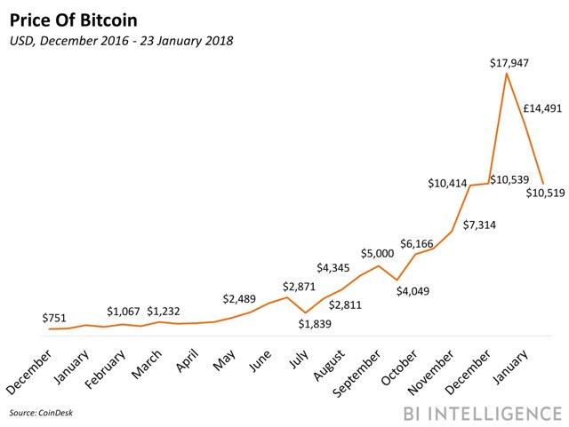 Triệu phú Bitcoin 19 tuổi truyền bá tiền ảo mới 'ngon bổ rẻ' trên toàn thế giới - Ảnh 3