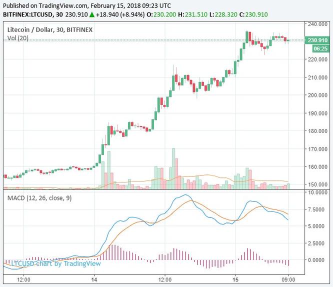 Thị trường Tiền ảo ghi nhận mức tăng lớn, Litecoin tăng 30% - Ảnh 3
