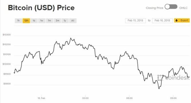 Bitcoin trở lại mốc 10.000 USD khi kỳ vọng về thị trường trở nên sáng sủa - Ảnh 2