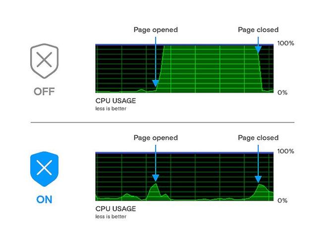 Danh sách những trang web làm chậm máy tính - Ảnh 4