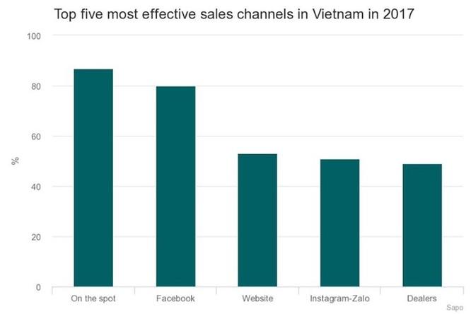 90% cửa hàng ở Việt Nam sử dụng web trực tuyến để tiếp cận khách hàng - Ảnh 1