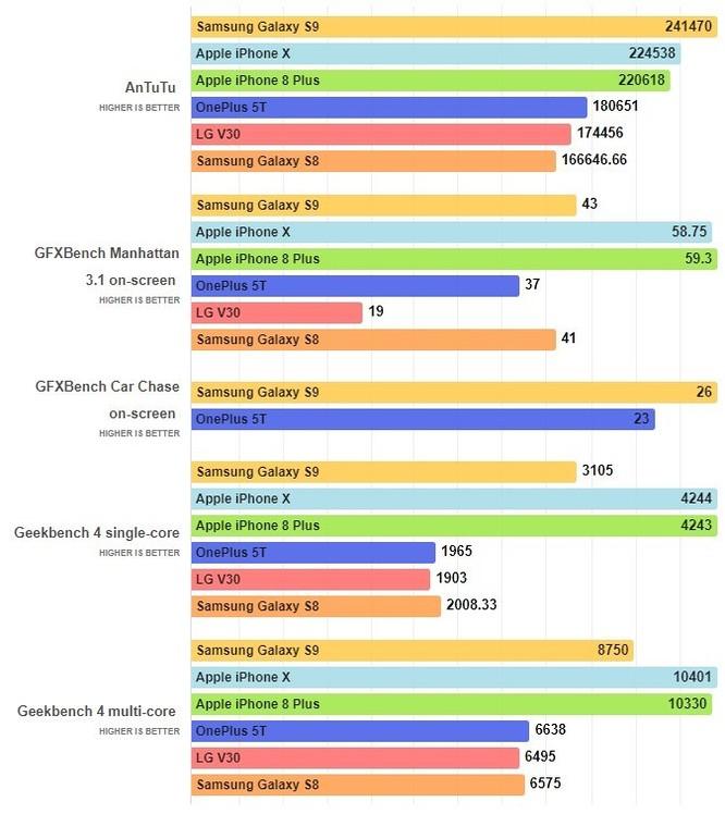 AnTuTu: Galaxy S9 dùng Exynos 9810 vượt trội cả iPhone X - Ảnh 2
