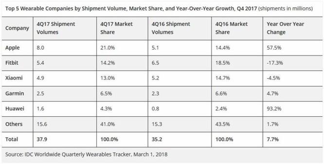 Apple Watch đánh bại mọi đối thủ, thống trị thị trường wearable 2017 - Ảnh 2