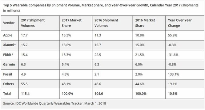 Apple Watch đánh bại mọi đối thủ, thống trị thị trường wearable 2017 - Ảnh 3