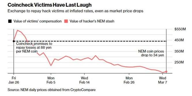 Người dùng của Coincheck sẽ mất 262 triệu USD nếu như sàn giao dịch này...không bị hack - Ảnh 2