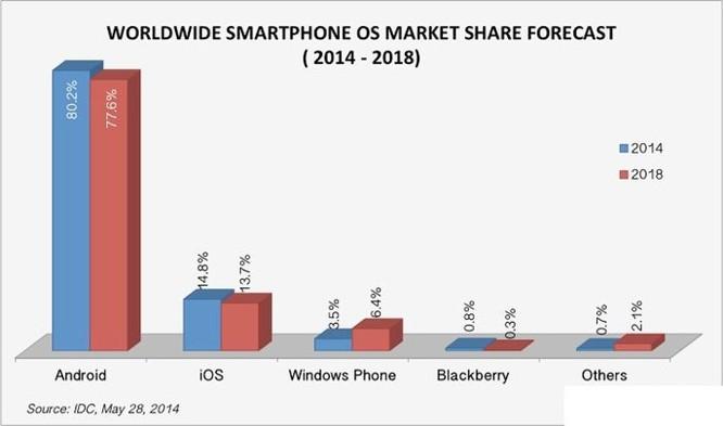 Tại sao Microsoft buộc phải 'yêu' iPhone và Android - Ảnh 2