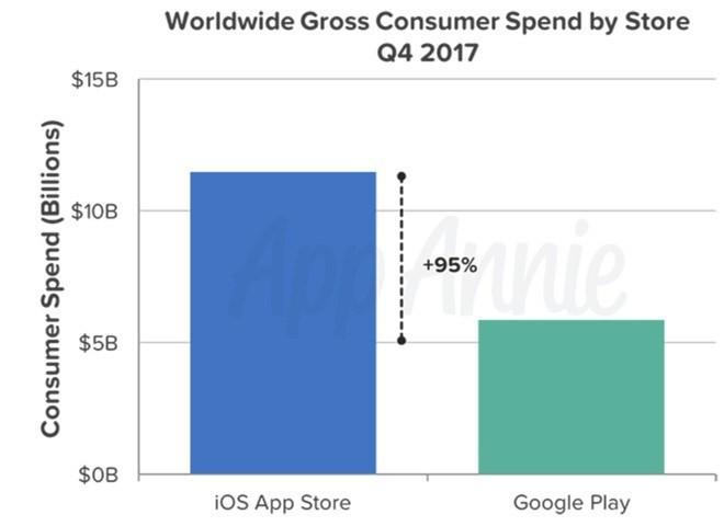 Tại sao Microsoft buộc phải 'yêu' iPhone và Android - Ảnh 3