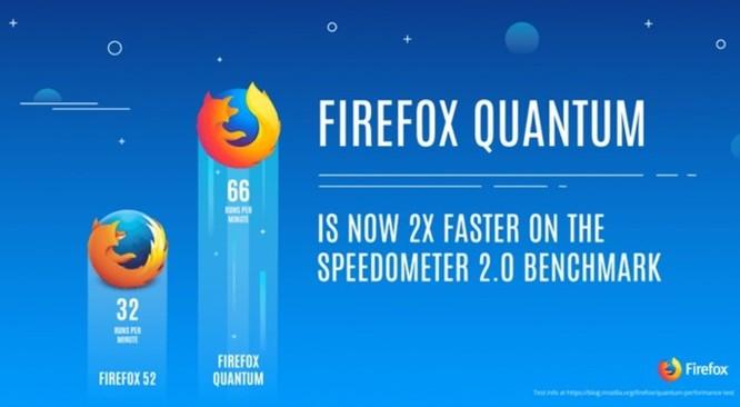 Mozilla giới thiệu phiên bản trình duyệt Firefox Quantum dành cho doanh nghiệp - Ảnh 1