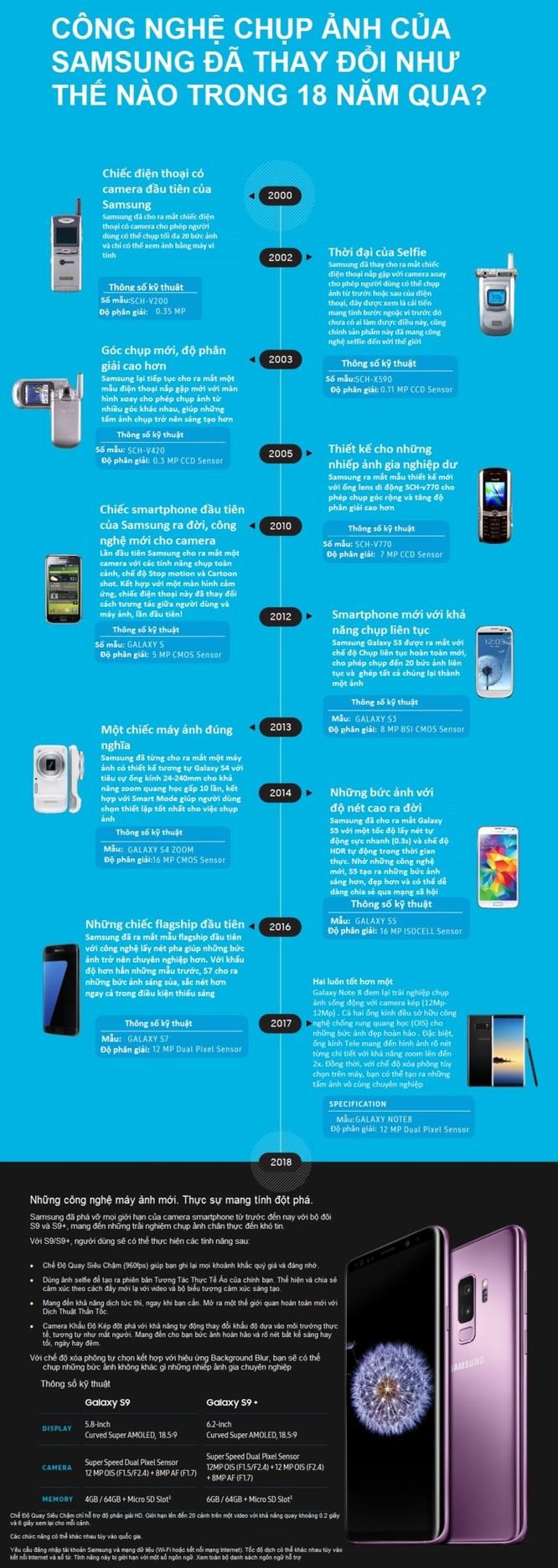 Samsung sau 18 năm: Từ những sáng tạo sơ khai cho đến cuộc cách mạng thị giác - Ảnh 1