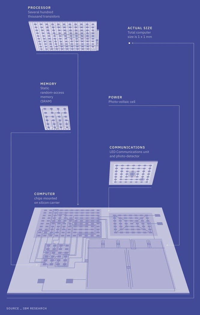IBM công bố chiếc máy tính nhỏ nhất thế giới: nhỏ hơn hạt muối, giá sản xuất chỉ 2.000 VND - Ảnh 3