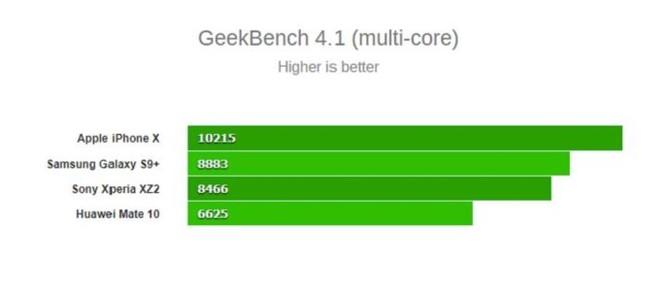 So sánh kích thước của những con chip cao cấp đến từ Qualcomm, Samsung, Huawei và Apple - Ảnh 3