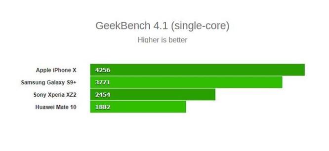 So sánh kích thước của những con chip cao cấp đến từ Qualcomm, Samsung, Huawei và Apple - Ảnh 4