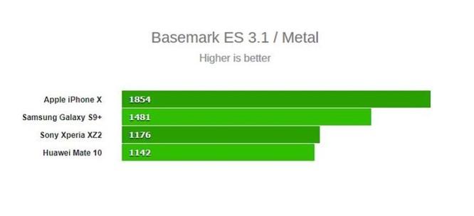 So sánh kích thước của những con chip cao cấp đến từ Qualcomm, Samsung, Huawei và Apple - Ảnh 6