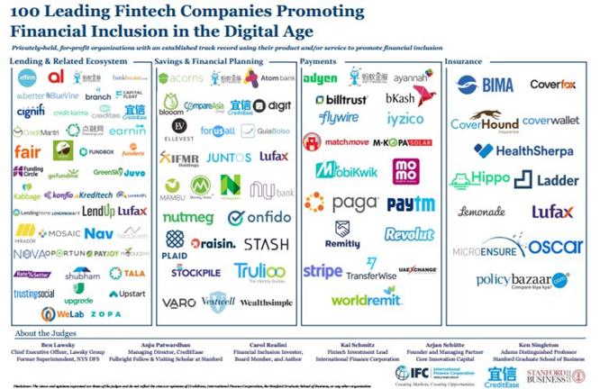 MoMo lọt top 100 công ty Fintech thế giới về đổi mới - Ảnh 1