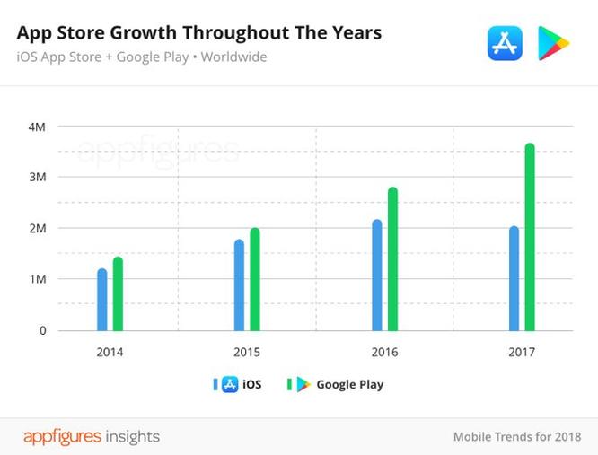 Các ứng dụng trên App Store đang dần 'thất thủ' so với Google Play ảnh 2