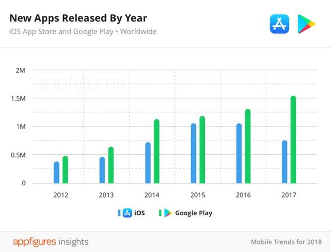 Các ứng dụng trên App Store đang dần 'thất thủ' so với Google Play ảnh 3