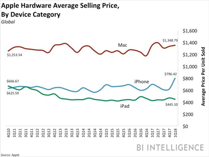 iPhone X tiếp theo sẽ có giá 1.100 USD, Apple đang 'chơi khăm' người dùng? ảnh 1