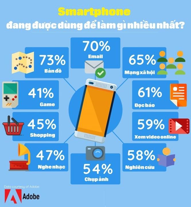 Infographic: Smartphone đang được dùng làm gì nhiều nhất? ảnh 2
