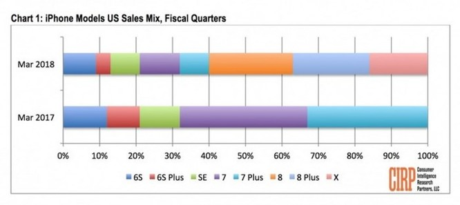iPhone 8/8 Plus trở thành model bán chạy nhất hiện nay nhờ... rẻ hơn iPhone X ảnh 2