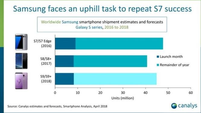 Canalys : Samsung bán được 8 triệu chiếc Galaxy S9/S9+ trong tháng đầu tiên ảnh 2