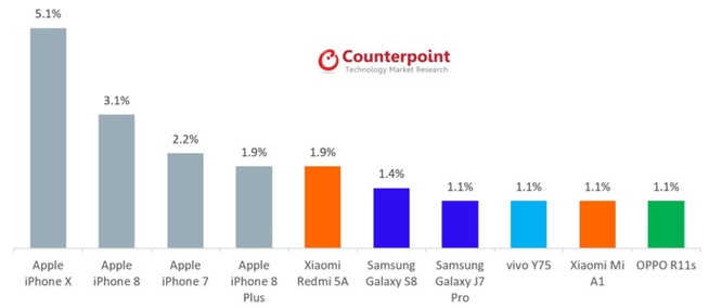 Doanh số iPhone có ảm đạm như dự báo? ảnh 2