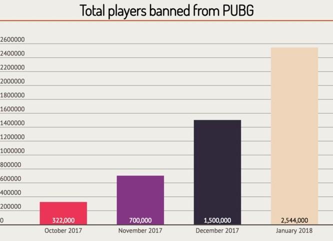15 hacker tại Trung Quốc bị bắt vì làm phần mềm hack game 'PUBG' ảnh 2