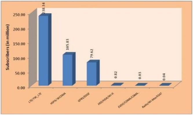 Ấn Độ đã có hơn 200 triệu thuê bao 4G ảnh 1
