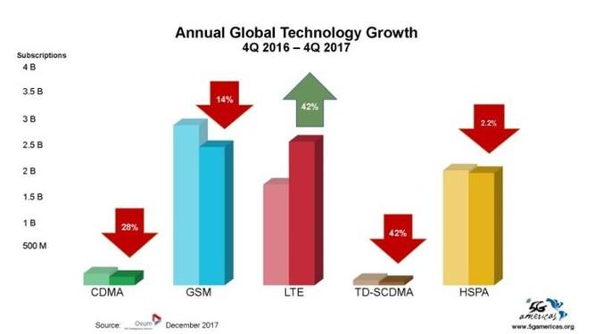 4G LTE chính thức trở thành công nghệ di động được sử dụng phổ biến nhất trên thế giới ảnh 2