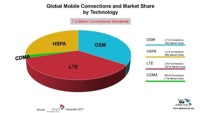 4G LTE chính thức trở thành công nghệ di động được sử dụng phổ biến nhất trên thế giới ảnh 3