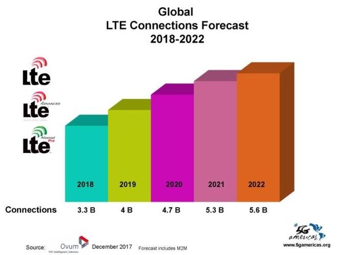 4G LTE chính thức trở thành công nghệ di động được sử dụng phổ biến nhất trên thế giới ảnh 5