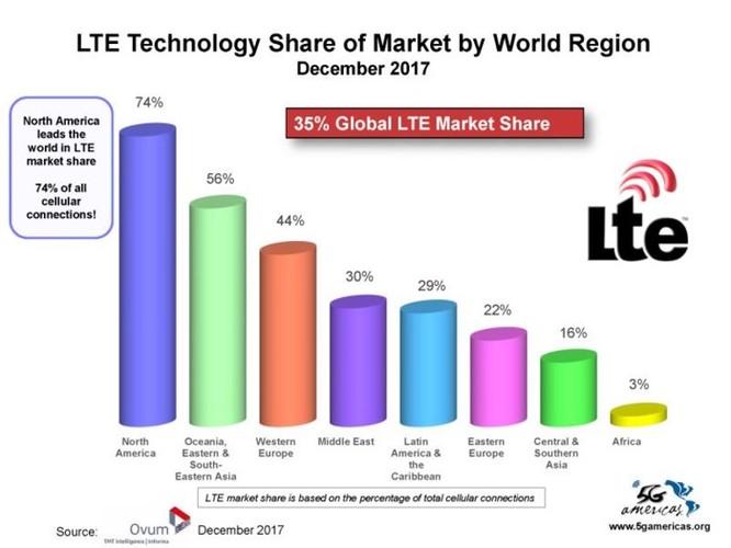4G LTE chính thức trở thành công nghệ di động được sử dụng phổ biến nhất trên thế giới ảnh 7
