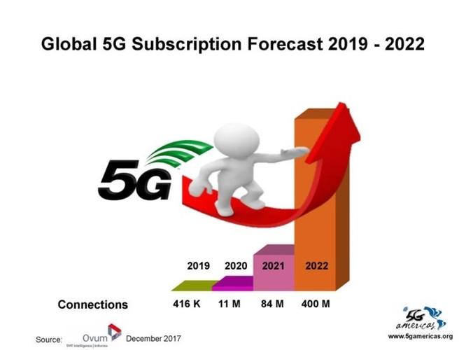 4G LTE chính thức trở thành công nghệ di động được sử dụng phổ biến nhất trên thế giới ảnh 8