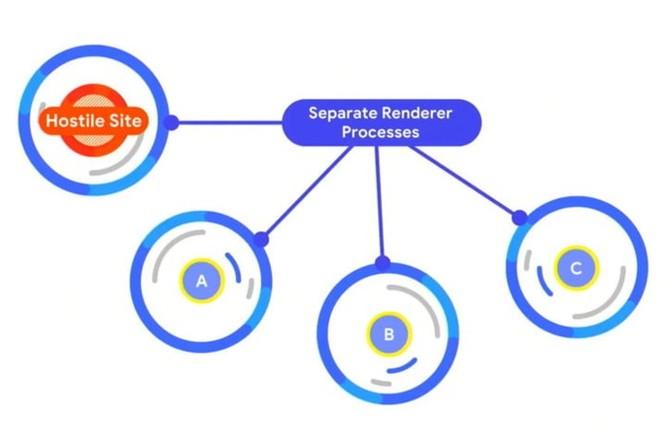 Cách Chrome và những trình duyệt khác bắt tay nhau để bảo vệ bạn khỏi lỗ hổng Spectre ảnh 2