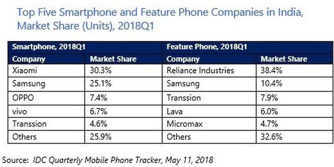 Đánh bại Samsung, Xiaomi tiếp tục dẫn đầu thị trường smartphone Ấn Độ ảnh 1