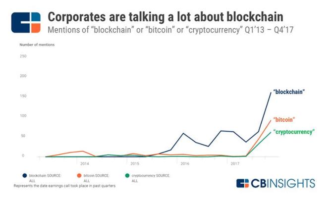 Blockchain: Bệ phóng cho bước nhảy vọt của doanh nghiệp ảnh 1