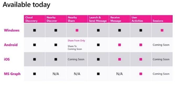 Tính năng chia sẻ nhanh Nearby Share sẽ sớm có mặt trên iOS và Android ảnh 2