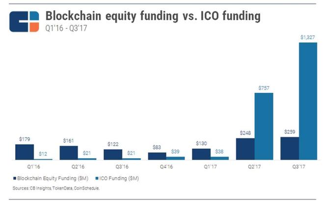 Blockchain: Bệ phóng cho bước nhảy vọt của doanh nghiệp ảnh 2