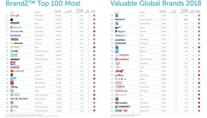 Xin lỗi Apple, Google vẫn là thương hiệu giá trị nhất thế giới ảnh 1