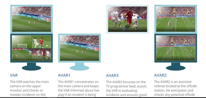 Công nghệ trợ lý trọng tài qua video sẽ được sử dụng như thế nào tại World Cup 2018? ảnh 2